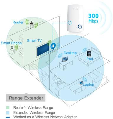 300Mbps Universal WiFi Range Extender TL-WA850RE