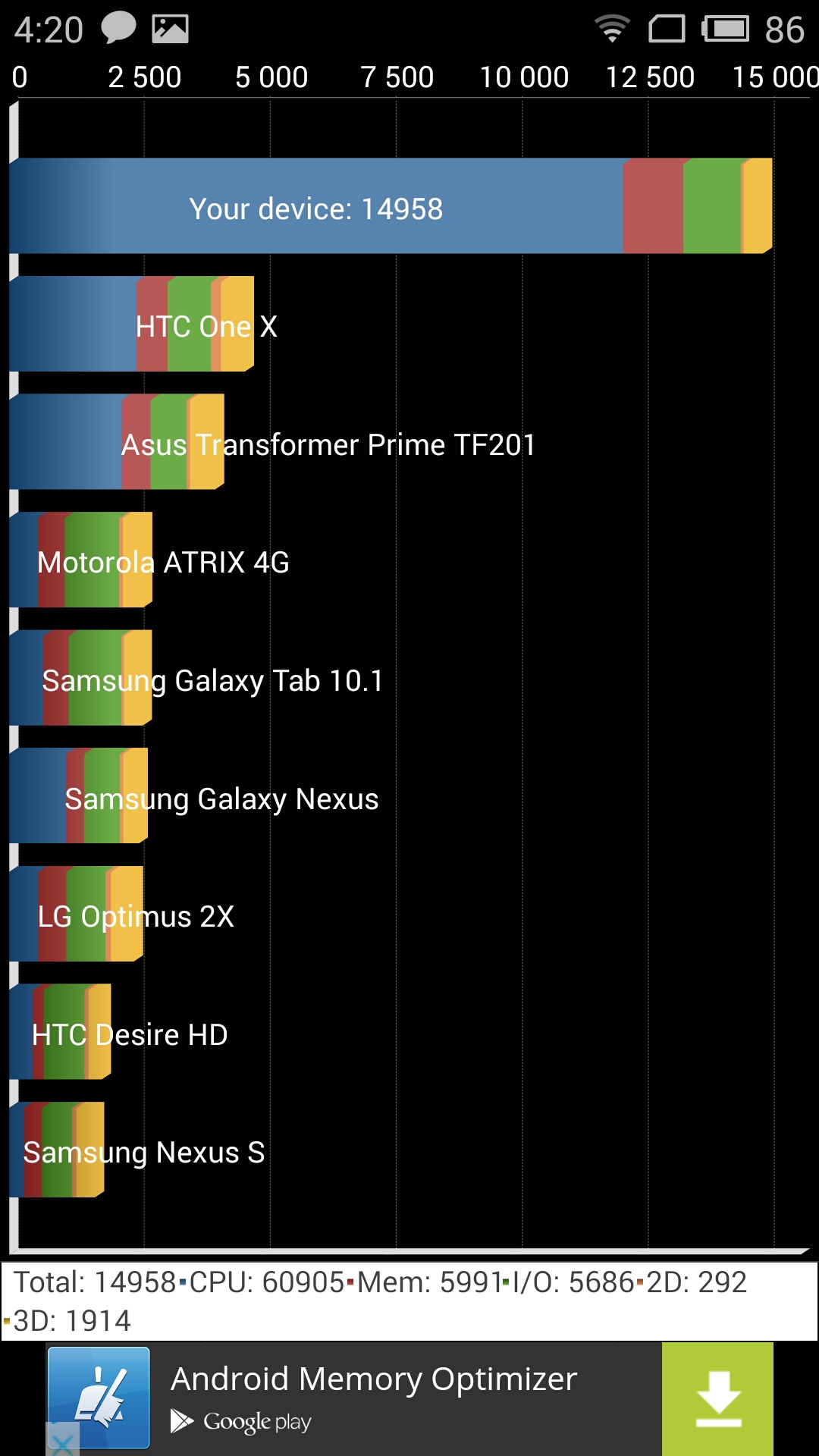 Meizu M2 Note - Quadrant Benchmark