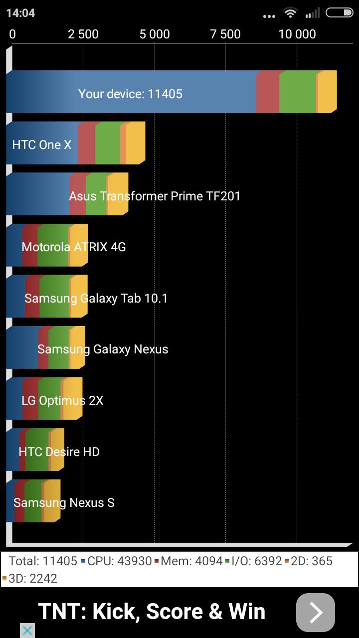 Xiaomi Redmi 2 Pro - Quadrant Benchmark