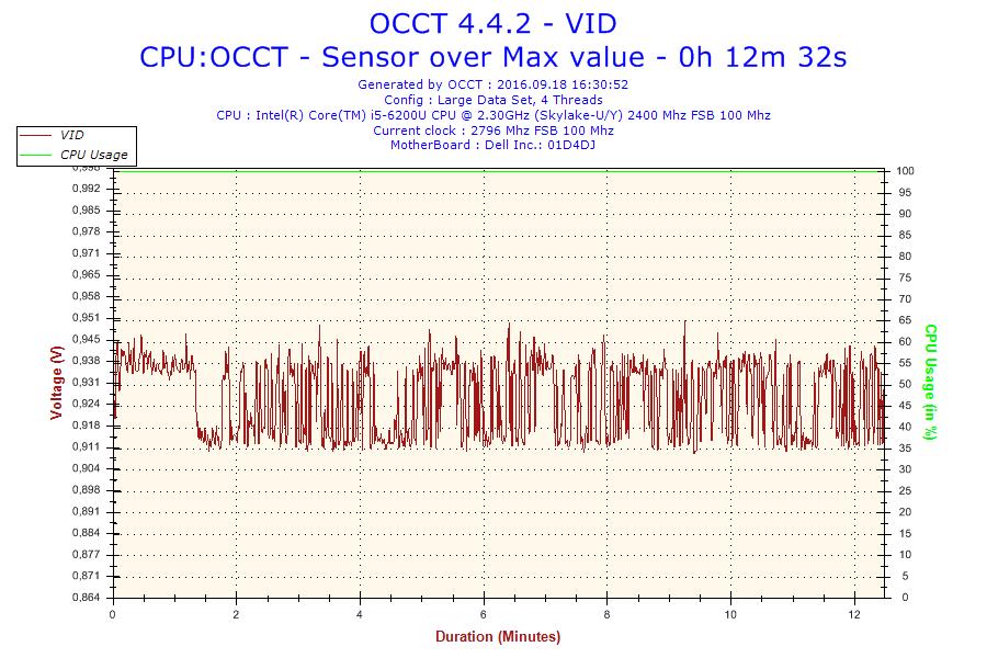 Dell Latitude E5570 - OCCT