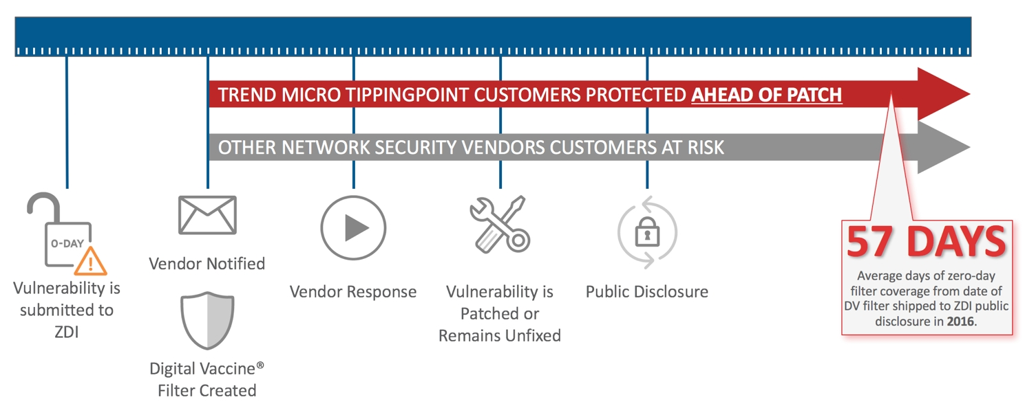 A hatékony IT-biztonság alapja a sérülékenységek korai észlelése