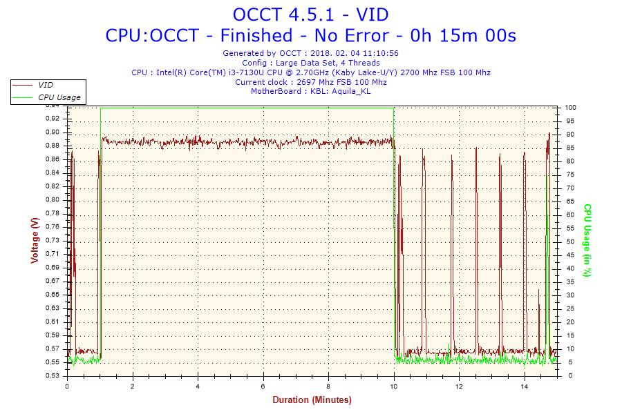 Acer TravleMate P2 (P2510) notebook bemutató - OCCT teszt 15 perc