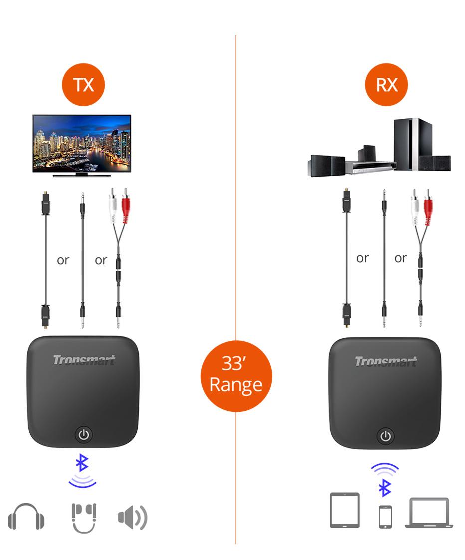 Tronsmart Encore M1 vezeték nélküli Bluetooth audio adapter