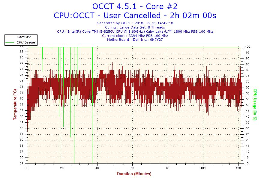 dell-inspiron-15-5570-OCCT-stress-test-2018-06-23-14h42-Temperature